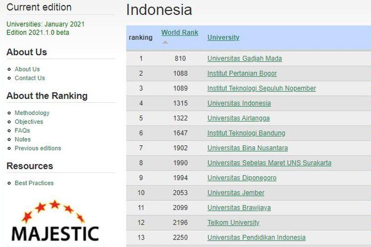 Daftar universitas di Indonesia berdasarkan pemeringkatan Webometrics yang dirilis Januari 2021