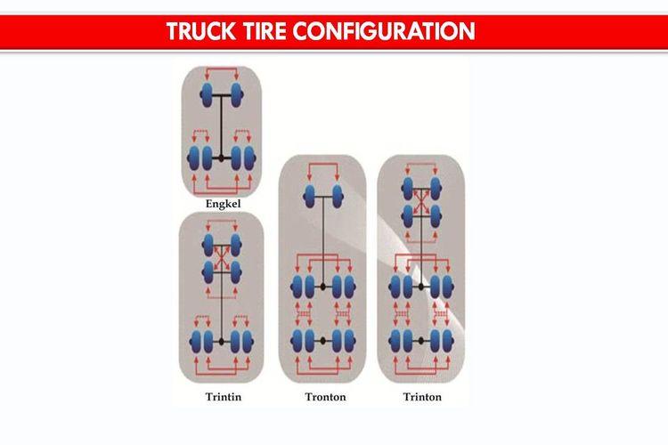 Konfigurasi ban truk