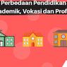 INFOGRAFIK: Mengenal Perbedaan Pendidikan Akademik, Vokasi dan Profesi