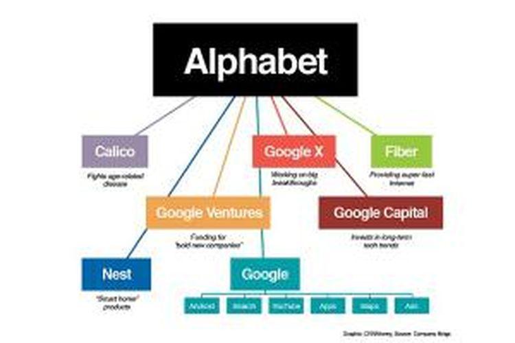 Tabel yang menggambarkan hirarki perusahaan yang berada di bawah Alphabet.