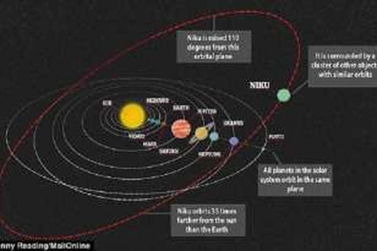 Obyek misterius bernama Niku ditemukan di bagian luar Tata Surya. Hingga kini, ilmuwan belum mampu menggolongkannya.