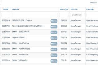 15 Sekolah Terbaik di Jawa Tengah Berdasarkan Nilai UTBK 2021