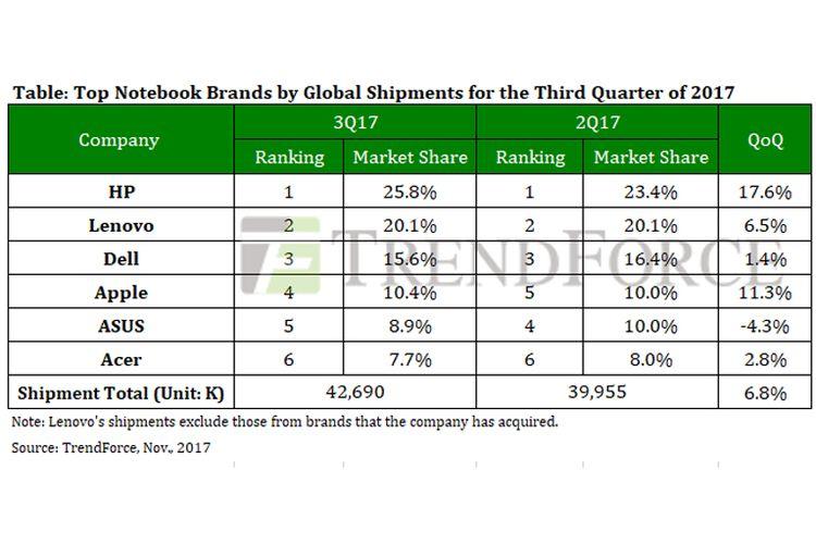 Enam laptop terpopuler kuartal III 2017 berdasar riset Trend Force.
