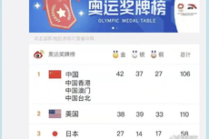 Netizen China Klaim Kalahkan AS di Olimpiade, Akui Medali Taiwan dan Hong Kong sebagai Miliknya
