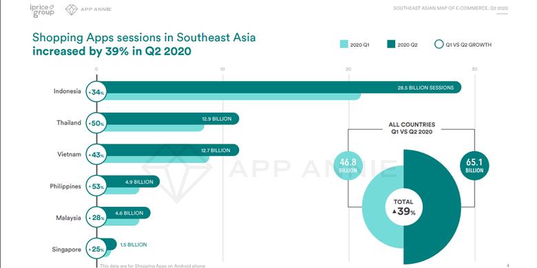 Grafis yang menunjukan total sesi penggunaan aplikasi belanja di negara-negara di Asia Tenggara.