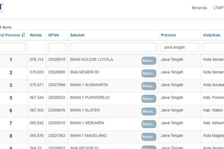 SMA terbaik di Jawa Tengah berdasarkan rerata nilai UTBK 2020.