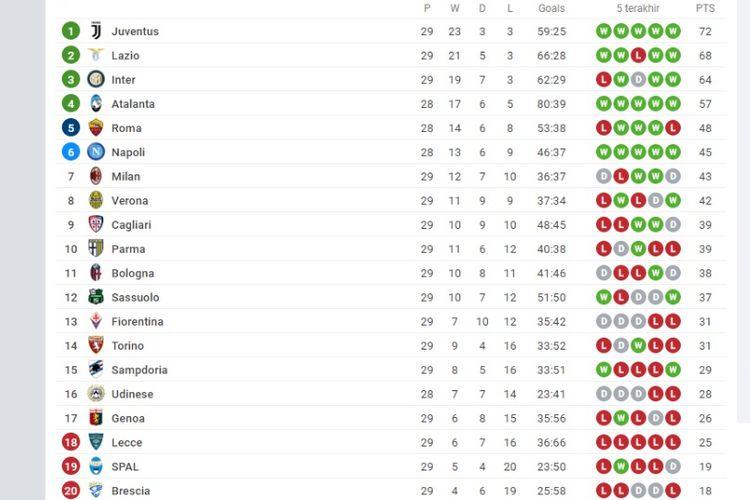 Klasemen Liga Italia hingga Kamis (2/7/2020) dini hari WIB.