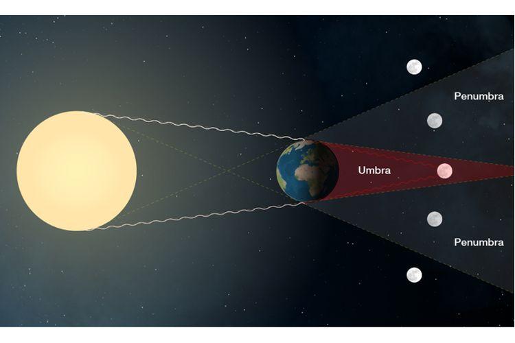 Ilustrasi proses terjadinya gerhana bulan total