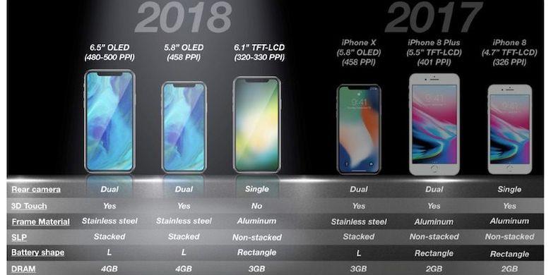 Prediksi spesifikasi iPhone X yang akan dirilis Apple pada tahun 2018.