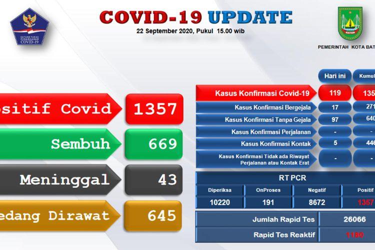 Jumlah kasus virus corona atau Covid-19 di Pemkot Batam, Kepulauan Riau (Kepri) masuk ke level yang membahayakan. Hal ini diketahui setelah Tim Gugus Tugas Percepatan Penanganan Covid-19 Batam menyampaikan jumlah kasus yang sudah mencapai 1.357 orang di Batam, Rabu (23/9/2020).