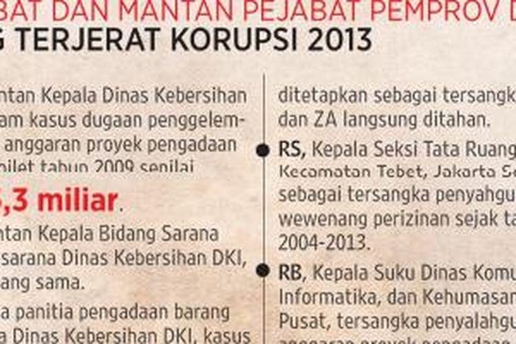 Korupsi sudah mengakar di DKI