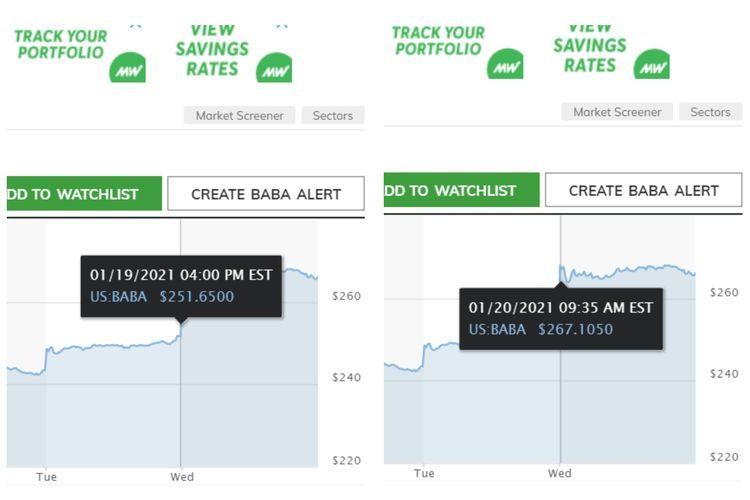 Ilustrasi harga saham Alibaba Group yang menguat setelah Jack Ma muncul.