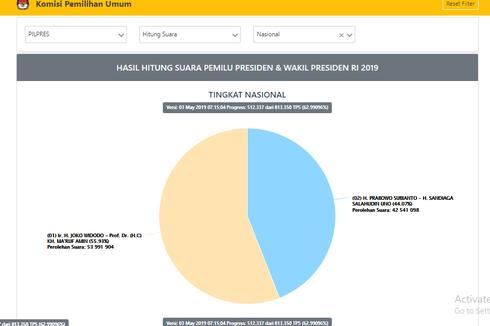 Situng KPU Data 62,99 Persen: Jokowi-Ma'ruf 55,98 Persen, Prabowo-Sandiaga 44,02 Persen