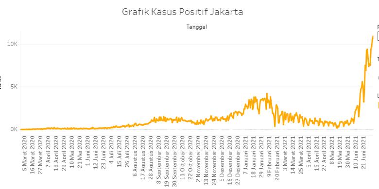 Grafik peningkatan kasus Covid-19 DKI Jakarta sejak Maret 2020 hingga awal Juli 2021