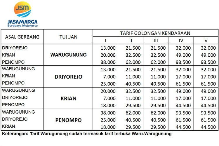 Penyesuaian tarif gerbang tol Surabaya-Mojokerto
