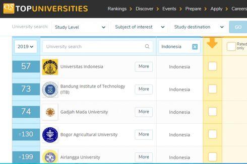 Terbaru, 22 Universitas Indonesia Masuk QS Rankings Asia, Apa Saja?
