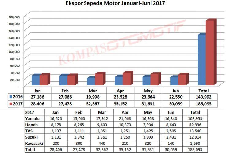 Ekspor sepeda motor semester pertama 2017 (diolah dari data AISI).