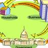 Circular Flow Diagram dalam Kegiatan Ekonomi