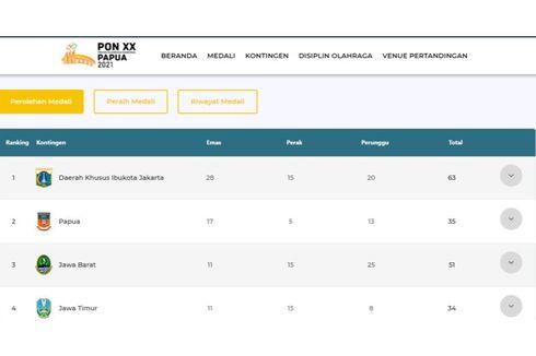 Link Cek Klasemen Perolehan Medali PON XX Papua