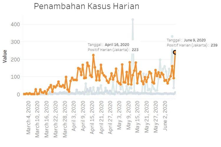 Kasus Covid 19 Di Jakarta Bertambah 239 Data Tertinggi Sejak Kasus Perdana Halaman All Kompas Com