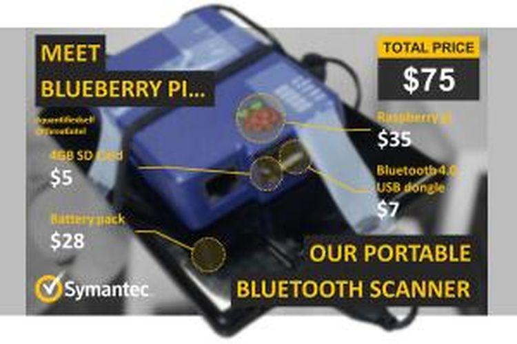 Diagram yang menunjukkan perangkat berbasis Raspberry Pi yang digunakan dalam penelitian Symantec tentang wearable device.