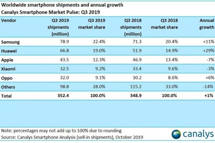 Ilustrasi total pengapalan smartphone global