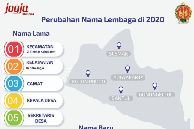 Perubahn Nama lembaga Yogyakarta