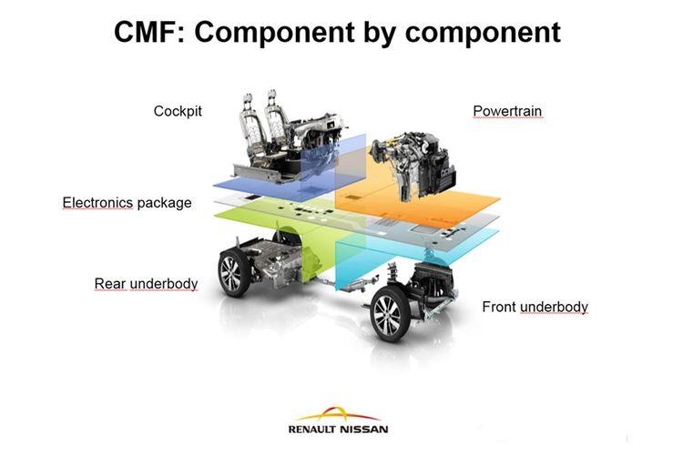 Platforma CMF yang akan digunakan untuk mengembangkan mobil-mobil di bawah aliansi Renault-Nissan-Mitsubishi.
