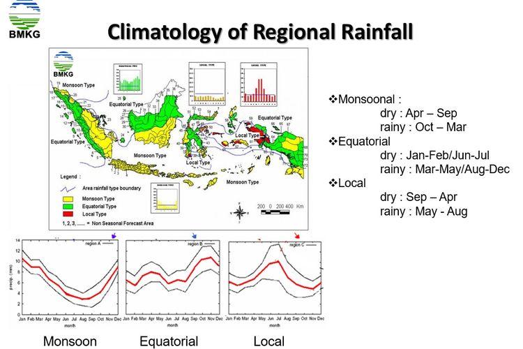 Pola hujan di Indonesia bikin suhu di beberapa wilayah berbeda.