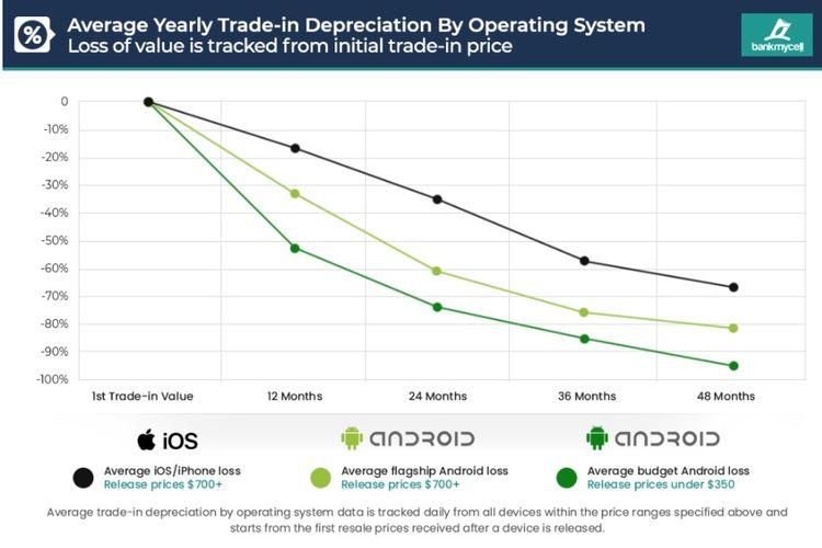 Grafik penurunan harga jual ponsel Android dan iPhone