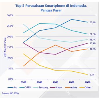 Grafik pangsa pasar 5 besar pabrikan smartphone di Indonesia pada Q2-2020 versi IDC.
