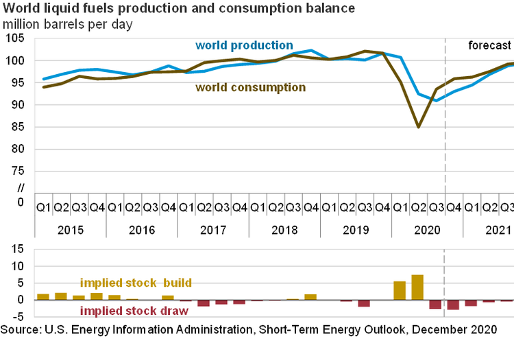 Prediksi konsumsi dan produksi minyak di dunia pada 2021.