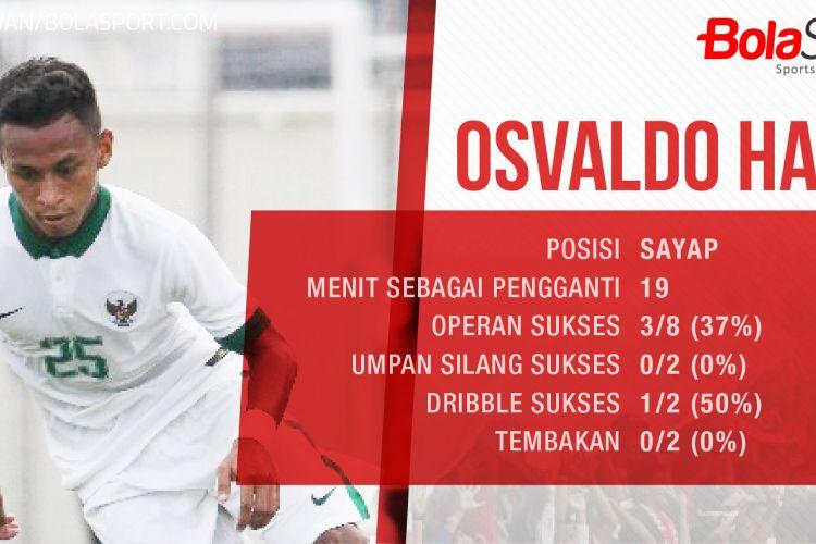 Statistik Osvaldo Haay ketika masuk sebagai pemain pengganti pada SEA Games 2017.