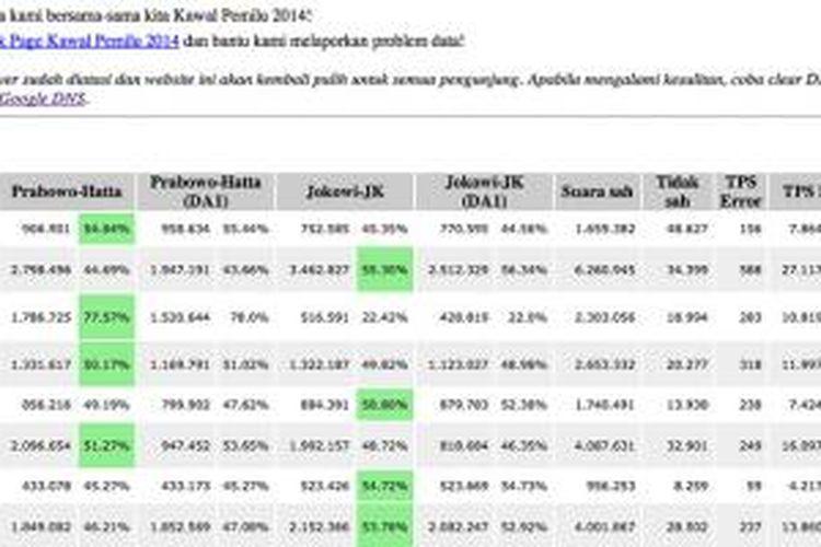 Tampilan situs Kawal Pemilu