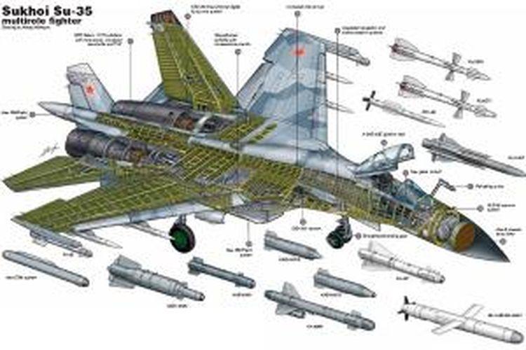 Cutaway dan berbagai jenis persenjataan yang bisa diangkut oleh Sukhoi Su-35.