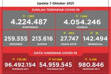 UPDATE 7 Oktober: Kasus Covid-19 di Indonesia Bertambah 1.393, Total Kasus Terkonfirmasi 4.224.287