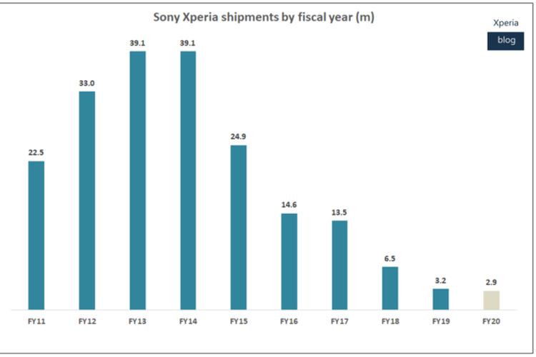 Grafik pengiriman ponsel Sony Xperia yang semakin menurun dari tahun ke tahun.