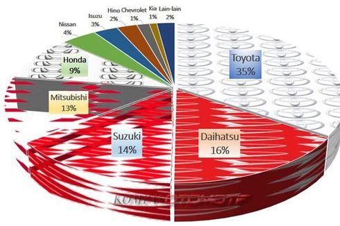 Peta Baru Penguasa Pasar Mobil Indonesia