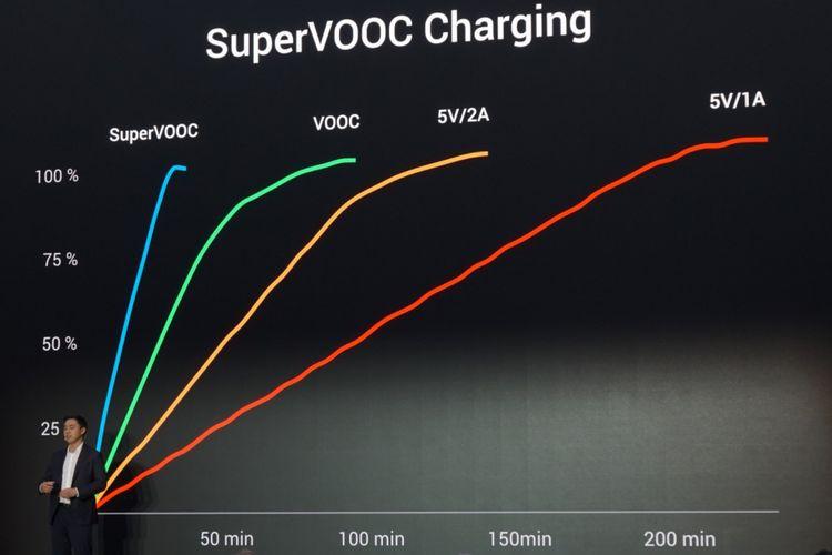 Grafifk perbandingan teknologi Super VOOC saat pengisian baterai.