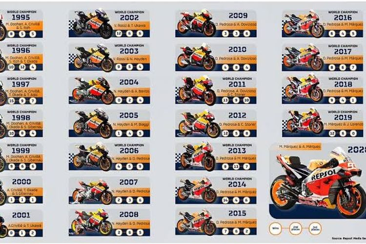 Evolusi motor balap tim Repsol Honda yang selalu raih gelar juara dunia