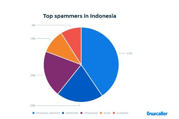 Diagram sektor yang menyumbang panggilan spam tertinggi di Indonesia
