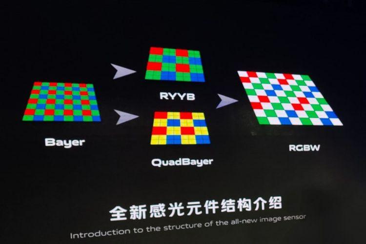 Ilustrasi sensor kamera VIvo dengan filter warna berpola Red-Green-Blue-White