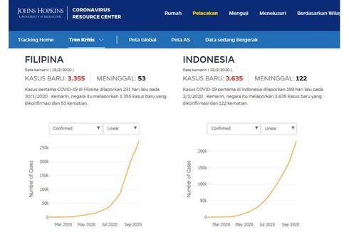 15 Negara dengan Penambahan Kasus Corona Harian Tertinggi, Indonesia Nomor 12