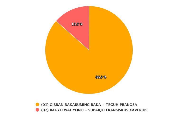 Hasil real count KPU di Pilkada Kota Solo dengan suara masuk 56.38 persen pada Jumat(11/12/2020).