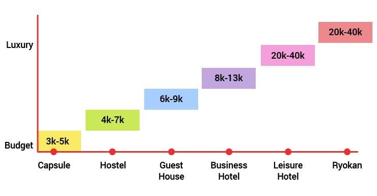 Grafik Budget Hotel