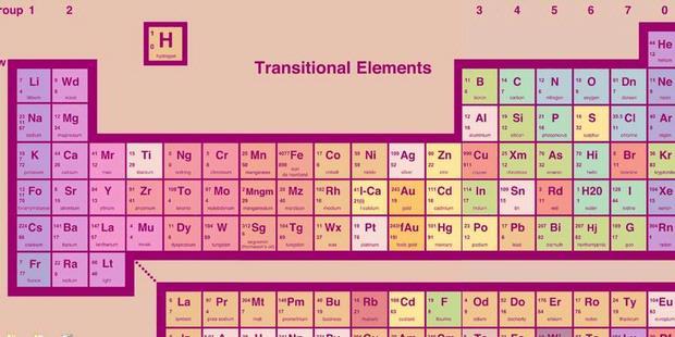 Livermorium dan Flevorium Masuk Tabel Periodik Unsur