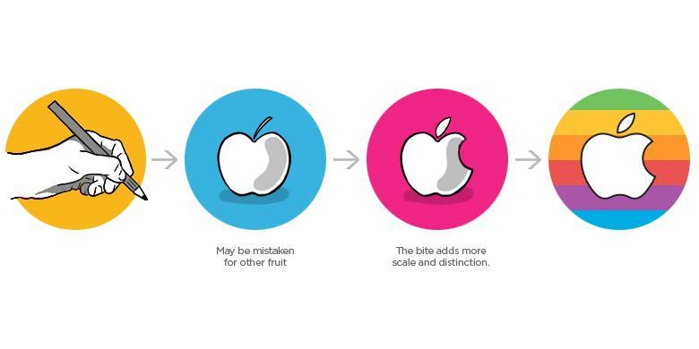 Kisah Dan Mitos Di Balik Logo Apple Kompas Com