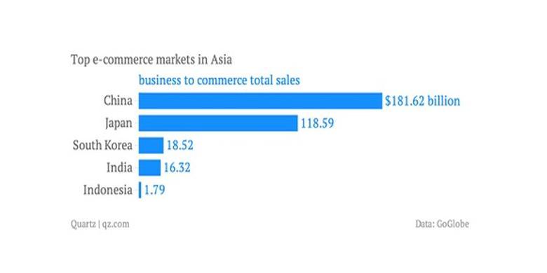 4 Tantangan Bisnis E Commerce Di Indonesia Kompas Com