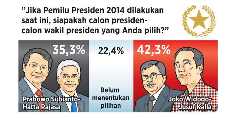 Survei Litbang Kompas Pemilih Mengambang Jadi Penentu Halaman All Kompas Com