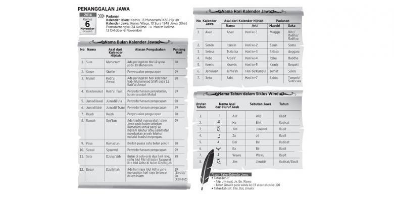 Kalender Jawa Akulturasi Budaya Islam Hindu Kompas Com